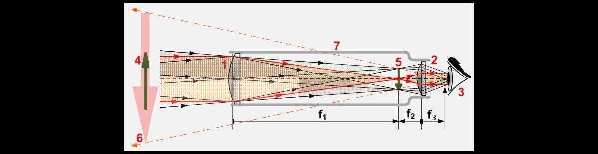 как правильно выбрать телескоп