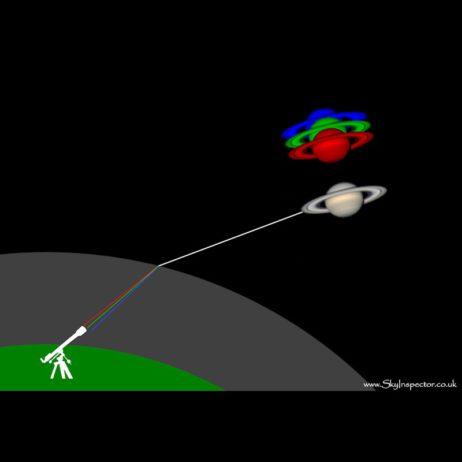 Корректор атмосферной дисперсии ZWO 1,25''